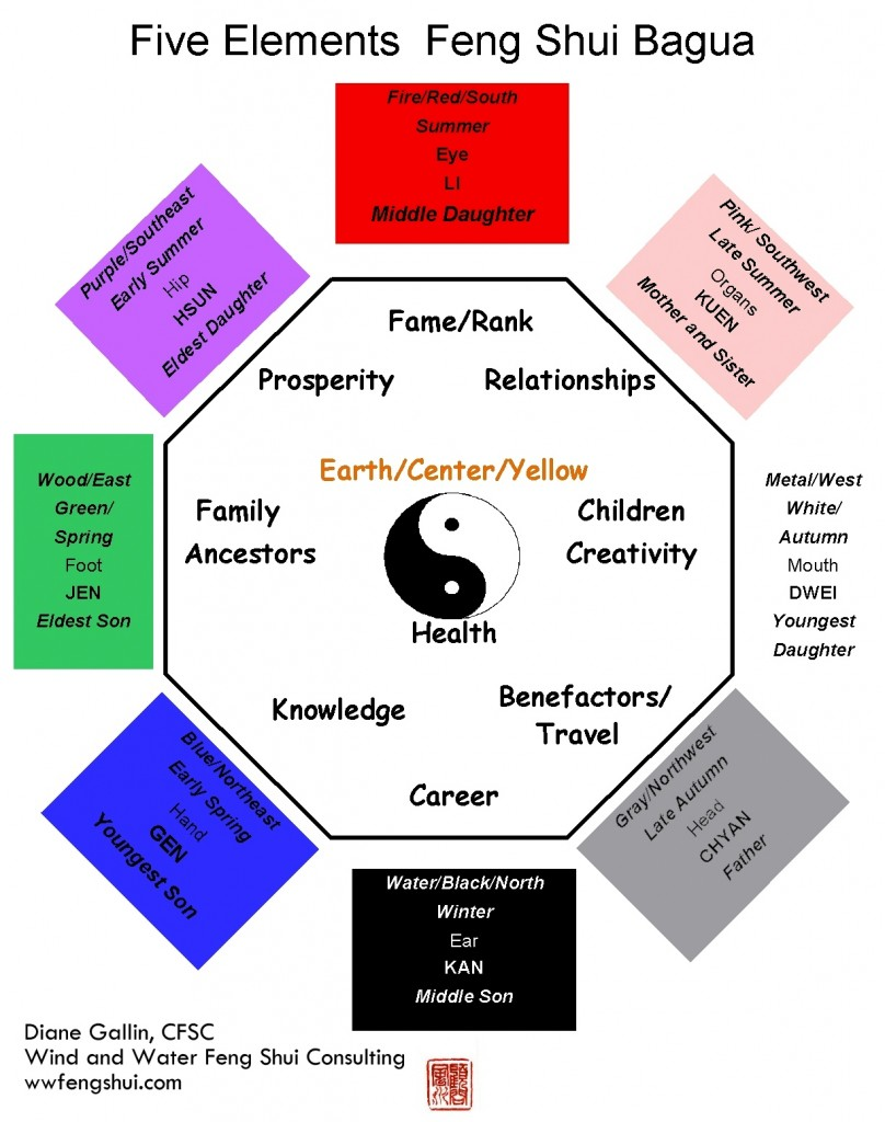 feng shui in the far east Are you using feng shui compass if not then you must be estimating directions according to the sun in a normal compass you will find 4 primary directions that is north, south, east, west and 4 secondary directions north east, south east, north west and south west.