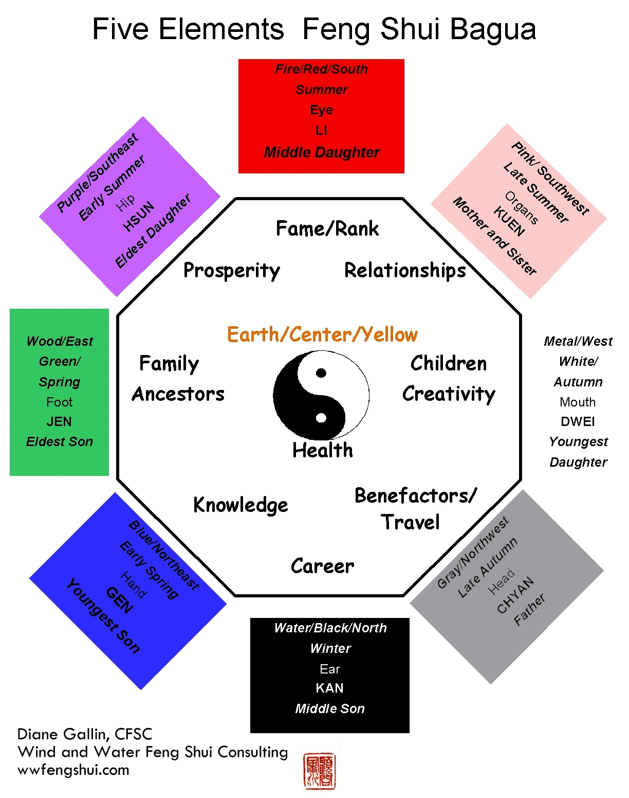 The feng shui bagua wind and water feng shui consulting - Feng shui kleursalon ...